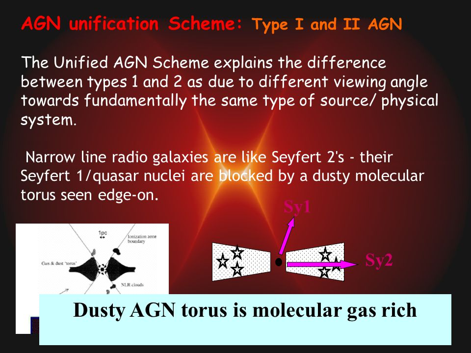 AGN unification Scheme: Type I and II AGN The Unified AGN Scheme explains the difference between types 1 and 2 as due to different viewing angle towards fundamentally the same type of source/ physical system.