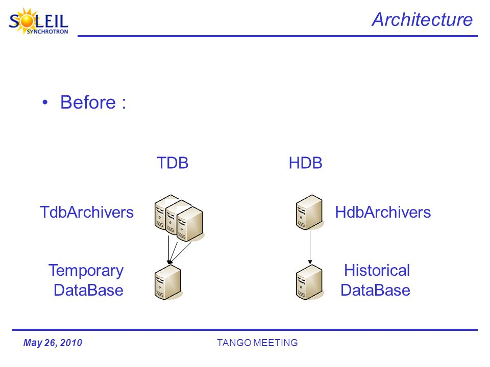 Architecture Before : May 26, 2010TANGO MEETING HDBTDB Temporary DataBase HdbArchiversTdbArchivers Historical DataBase