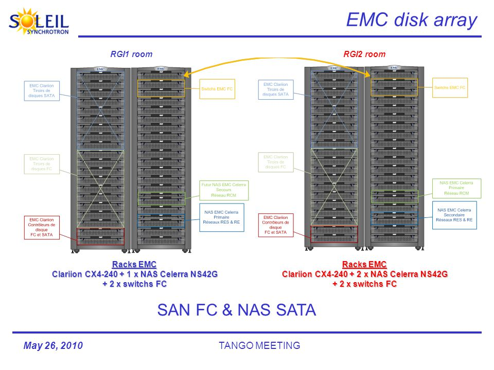 May 26, 2010TANGO MEETING EMC disk array RGI1 roomRGI2 room Racks EMC Clariion CX4-240 + 1 x NAS Celerra NS42G + 2 x switchs FC Racks EMC Clariion CX4-240 + 2 x NAS Celerra NS42G + 2 x switchs FC SAN FC & NAS SATA