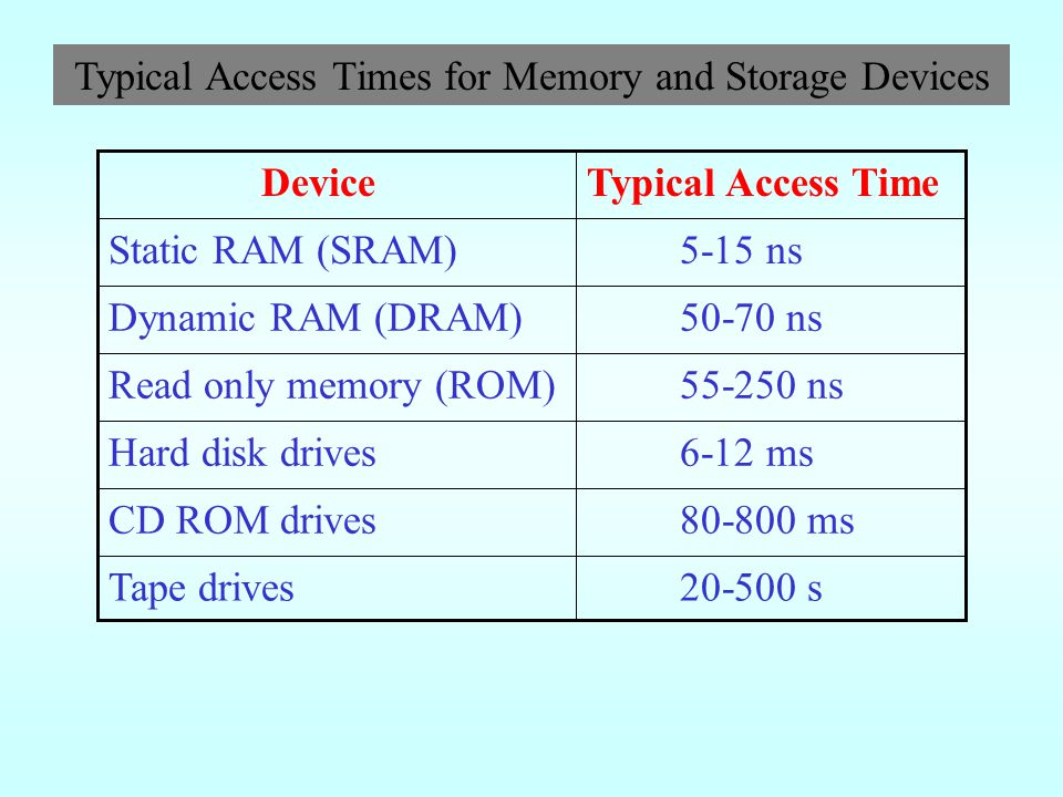Average Access Time In storage devices, average access time (or seek time) is the time required for a read/write head to move to a spot on the storage