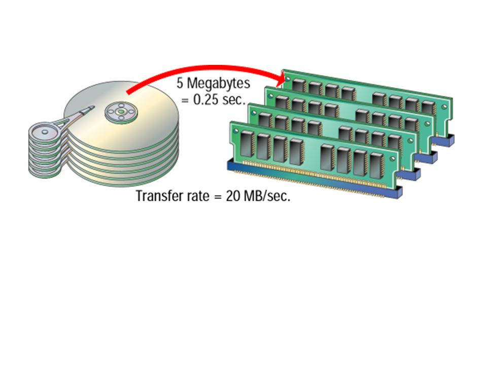 Data-Transfer Rate Data-transfer rate (or throughput) measures the time required for data to travel from one device to another. If a device transfers