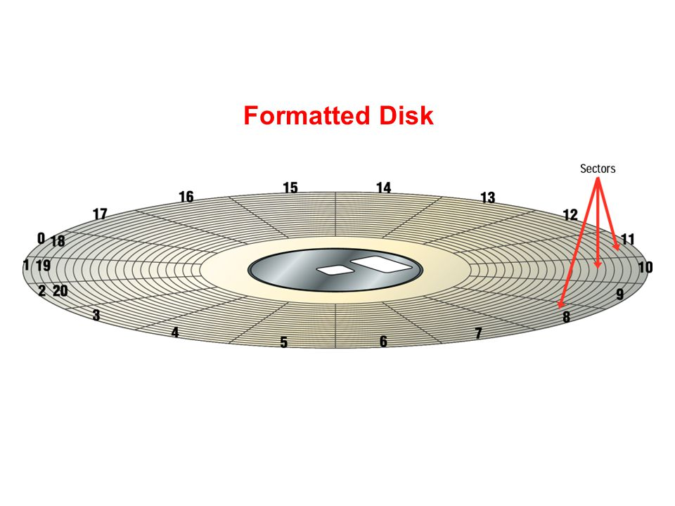 Magnetic Storage Devices - Formatting Before a magnetic disk can be used, it must be formatteda process that maps the disk's surface and determines ho