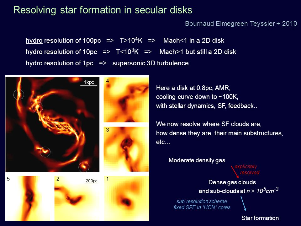 Resolving star formation in secular disks Bournaud Elmegreen Teyssier + 2010 Moderate density gas Dense gas clouds and sub-clouds at n > 10 5 cm -3 Star formation explicitely resolved sub-resolution scheme: fixed SFE in HCN cores hydro resolution of 100pc => T>10 4 K => Mach<1 in a 2D disk hydro resolution of 10pc => T Mach>1 but still a 2D disk hydro resolution of 1pc => supersonic 3D turbulence Here a disk at 0.8pc, AMR, cooling curve down to ~100K, with stellar dynamics, SF, feedback..