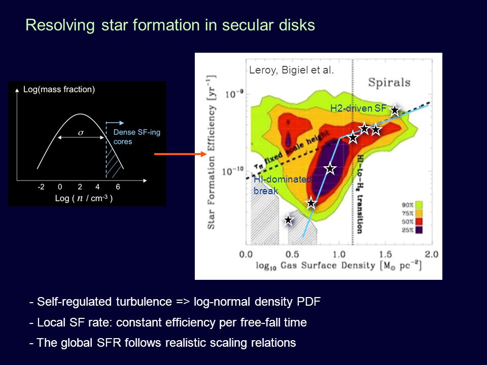 Resolving star formation in secular disks H2-driven SF HI-dominated break Leroy, Bigiel et al.