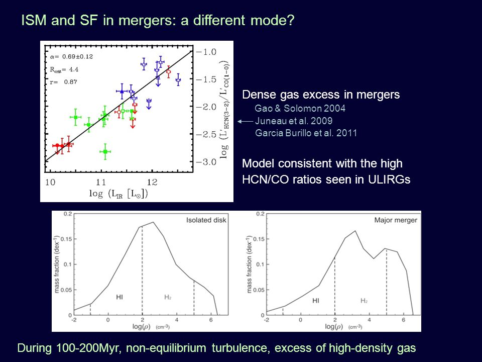 Dense gas excess in mergers Gao & Solomon 2004 Juneau et al.