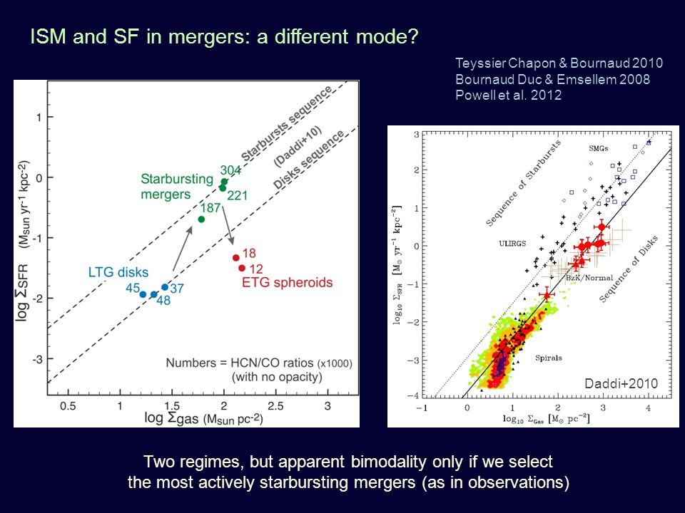Daddi+2010 Two regimes, but apparent bimodality only if we select the most actively starbursting mergers (as in observations) Teyssier Chapon & Bourna