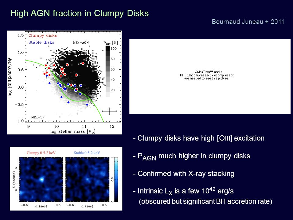 High AGN fraction in Clumpy Disks Bournaud Juneau + 2011 - Clumpy disks have high [O III ] excitation - P AGN much higher in clumpy disks - Confirmed with X-ray stacking - Intrinsic L X is a few 10 42 erg/s (obscured but significant BH accretion rate)