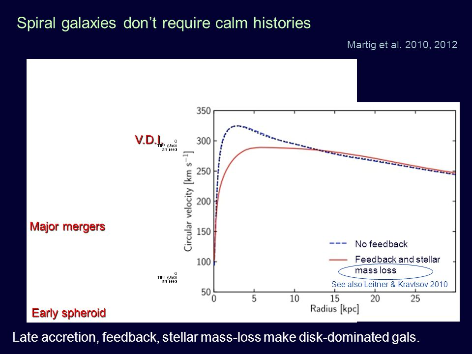 Spiral galaxies dont require calm histories Martig et al.