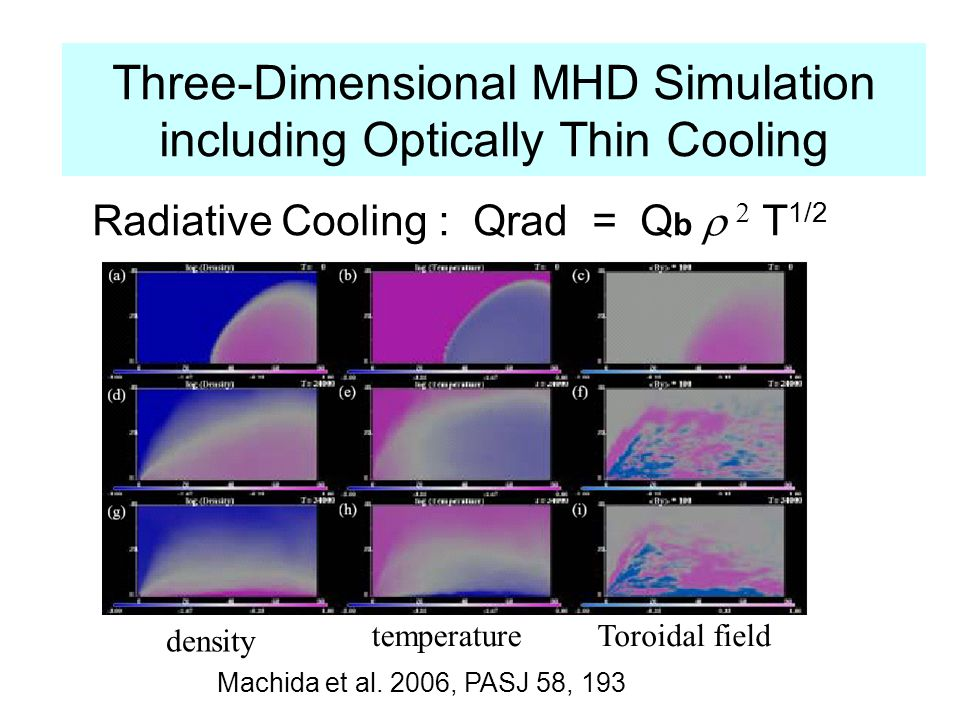 Three-Dimensional MHD Simulation including Optically Thin Cooling Radiative Cooling : Qrad = Q b T 1/2 density temperatureToroidal field Machida et al.