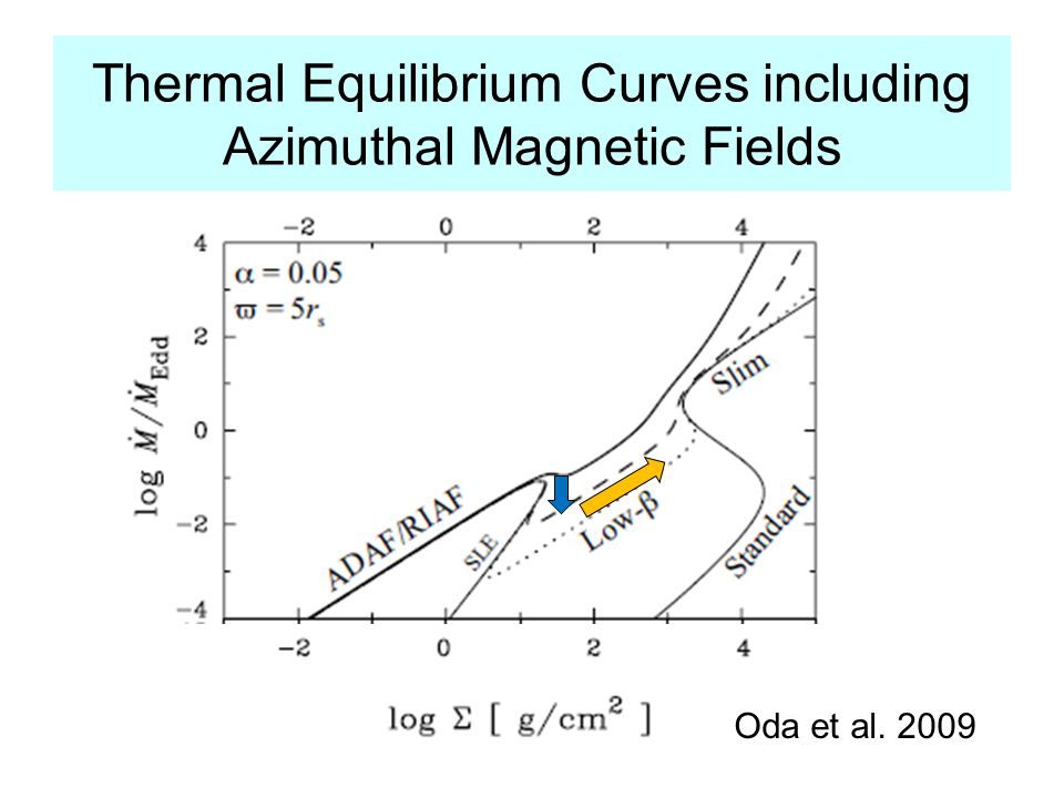 Thermal Equilibrium Curves including Azimuthal Magnetic Fields Oda et al. 2009