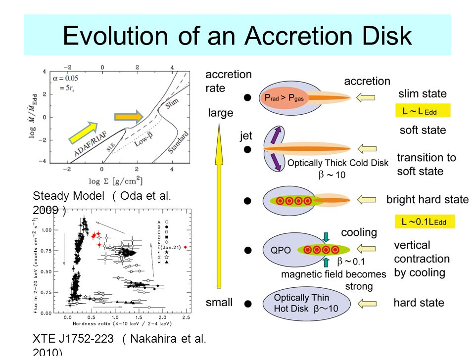 Evolution of an Accretion Disk Steady Model Oda et al. 2009 XTE J1752-223 Nakahira et al. 2010)