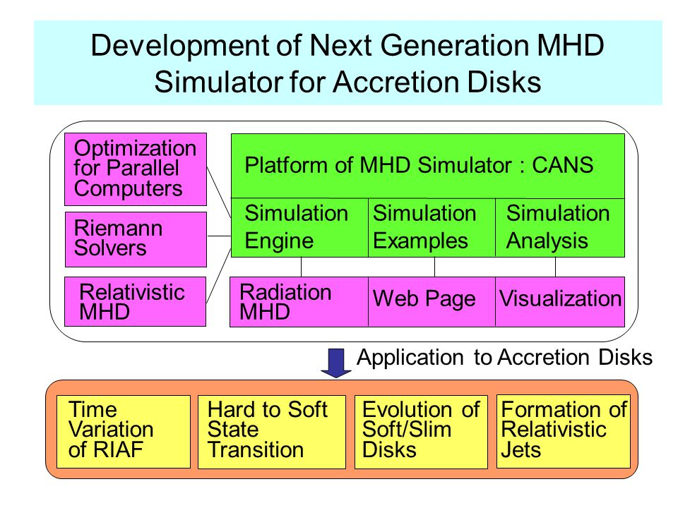 Development of Next Generation MHD Simulator for Accretion Disks Simulation Engine Platform of MHD Simulator : CANS Simulation Examples Simulation Analysis Radiation MHD Web PageVisualization Optimization for Parallel Computers Riemann Solvers Relativistic MHD Application to Accretion Disks Time Variation of RIAF Hard to Soft State Transition Evolution of Soft/Slim Disks Formation of Relativistic Jets