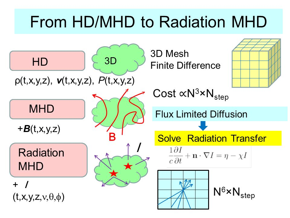 From HD/MHD to Radiation MHD HD 3D MHD Radiation MHD N 6 ×N step + (t,x,y,z ) Cost N 3 ×N step ρ(t,x,y,z), v(t,x,y,z), P(t,x,y,z) +B(t,x,y,z) Solve Radiation Transfer 3D Mesh Finite Difference Flux Limited Diffusion