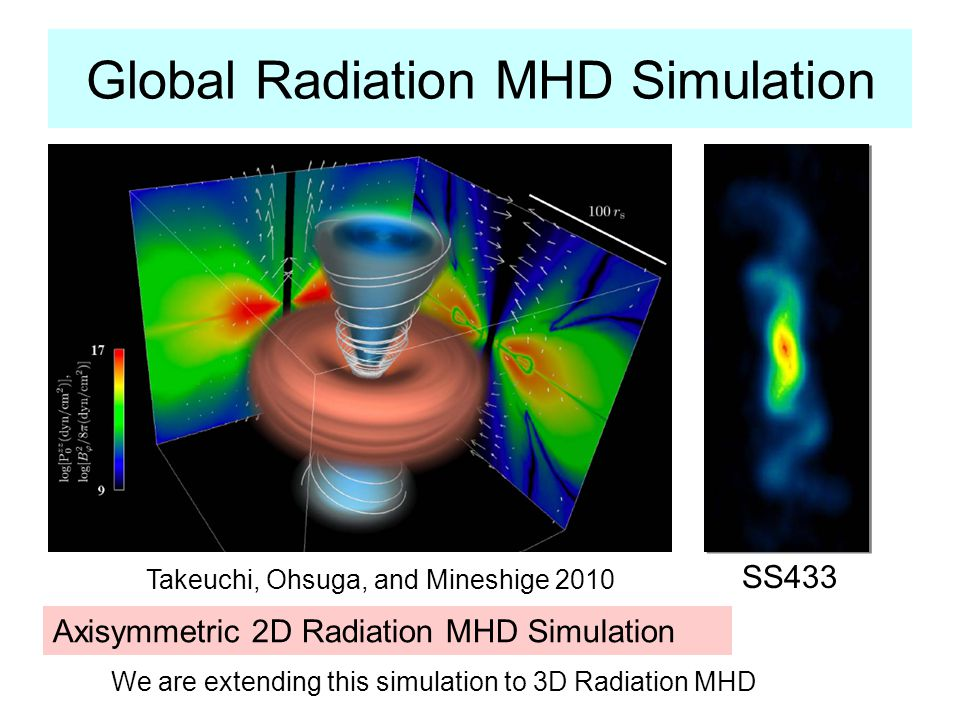 Global Radiation MHD Simulation Takeuchi, Ohsuga, and Mineshige 2010 SS433 Axisymmetric 2D Radiation MHD Simulation We are extending this simulation to 3D Radiation MHD