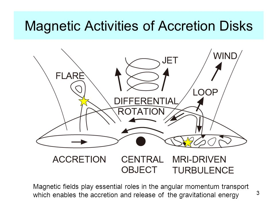 Magneto-rotational Instability MRI Angular momentum Balbus and Hawley (1991), Velikhov (1959)