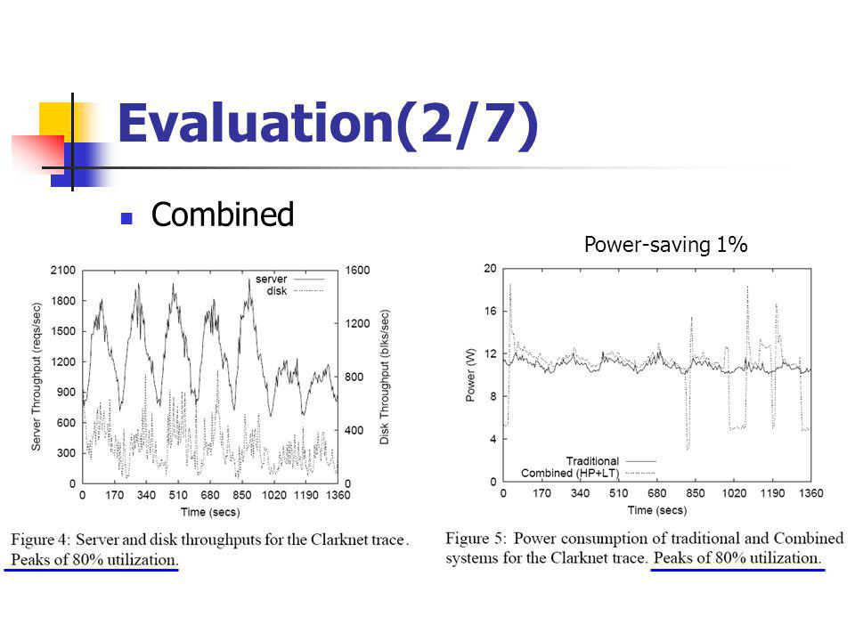 Evaluation(2/7) Combined Power-saving 1%