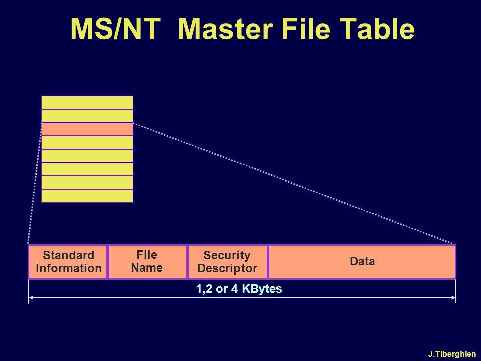 J.Tiberghien MS/NT Master File Table Security Descriptor File Name Standard Information Data 1,2 or 4 KBytes