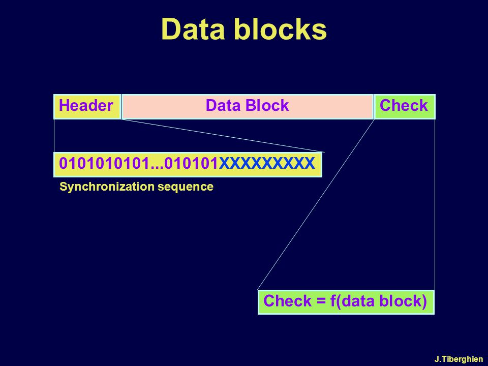 J.Tiberghien File Access Table (MS/DOS) DISK FAT Cluster 0 Cluster x One entry per Logical Cluster Number