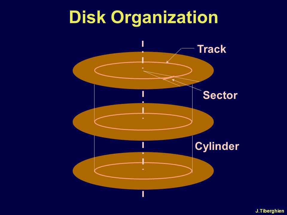 J.Tiberghien Tracks/cylinder Cylinders Sectors/track Bytes/sector Total Capacity(in bytes) Double Density 2 80 9 512 737 280 High density 2 80 18 512 1 474 560 Format of 3.5 diskettes for PCs.
