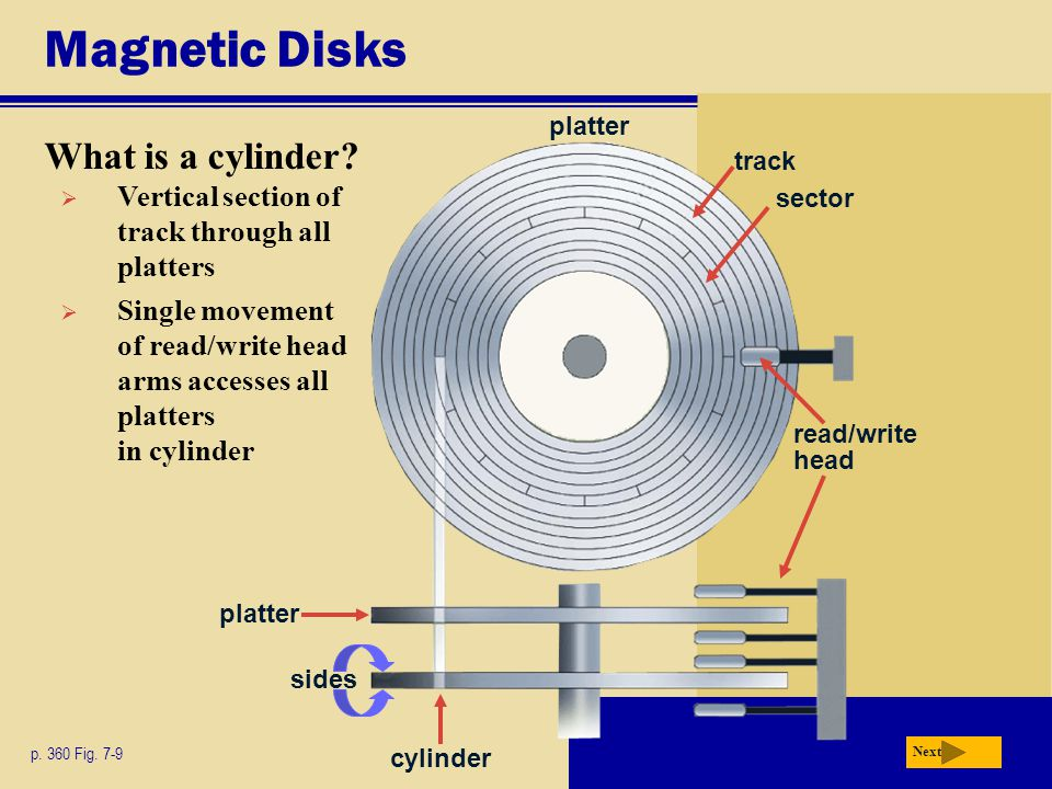 Magnetic Disks What is a cylinder.p. 360 Fig.