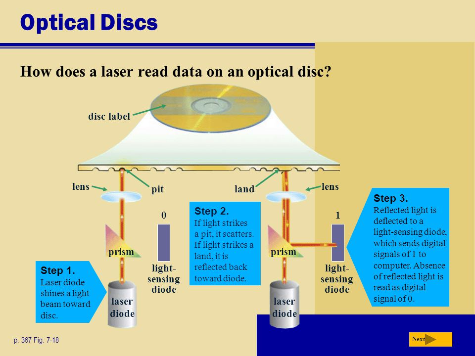 Optical Discs How does a laser read data on an optical disc.