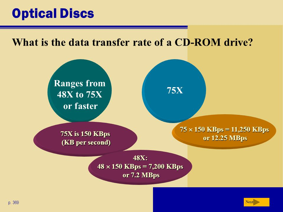 Optical Discs What is the data transfer rate of a CD-ROM drive.