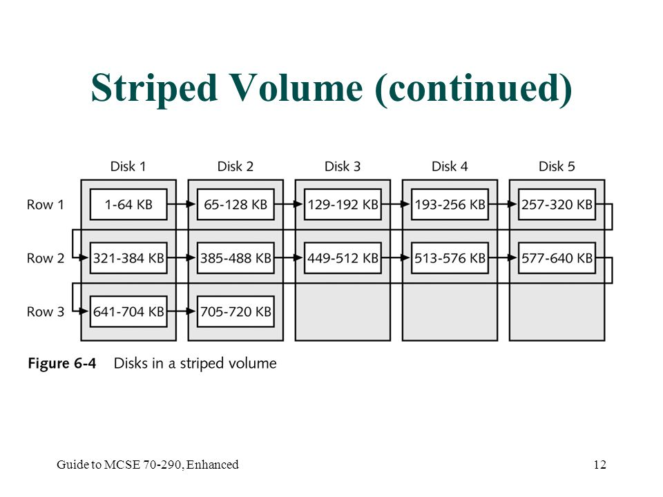 Guide to MCSE , Enhanced12 Striped Volume (continued)
