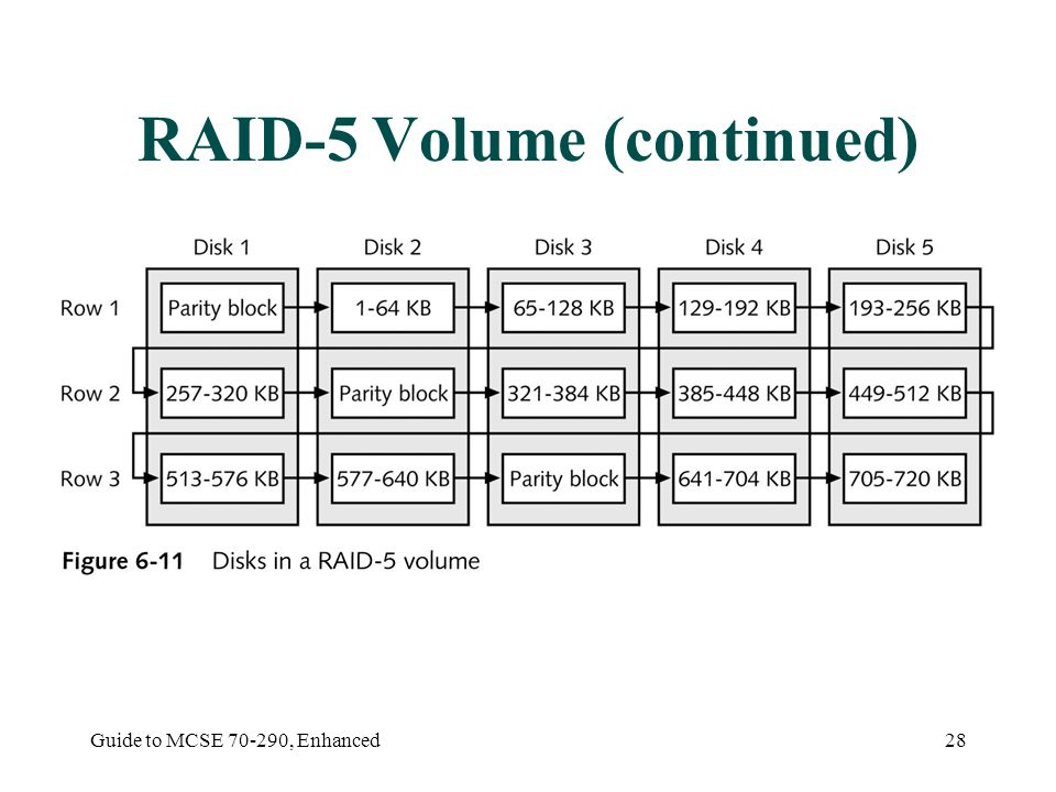 Guide to MCSE , Enhanced28 RAID-5 Volume (continued)