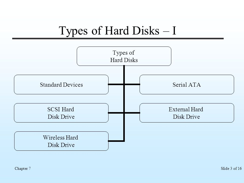 Slide 3 of 16Chapter 7 Types of Hard Disks – I Types of Hard Disks Standard Devices Serial ATA SCSI Hard Disk Drive External Hard Disk Drive Wireless
