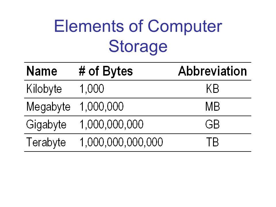 Elements of Computer Storage