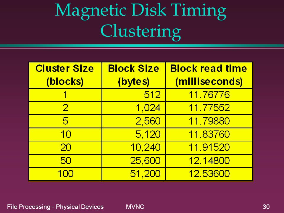 File Processing - Physical Devices MVNC30 Magnetic Disk Timing Clustering