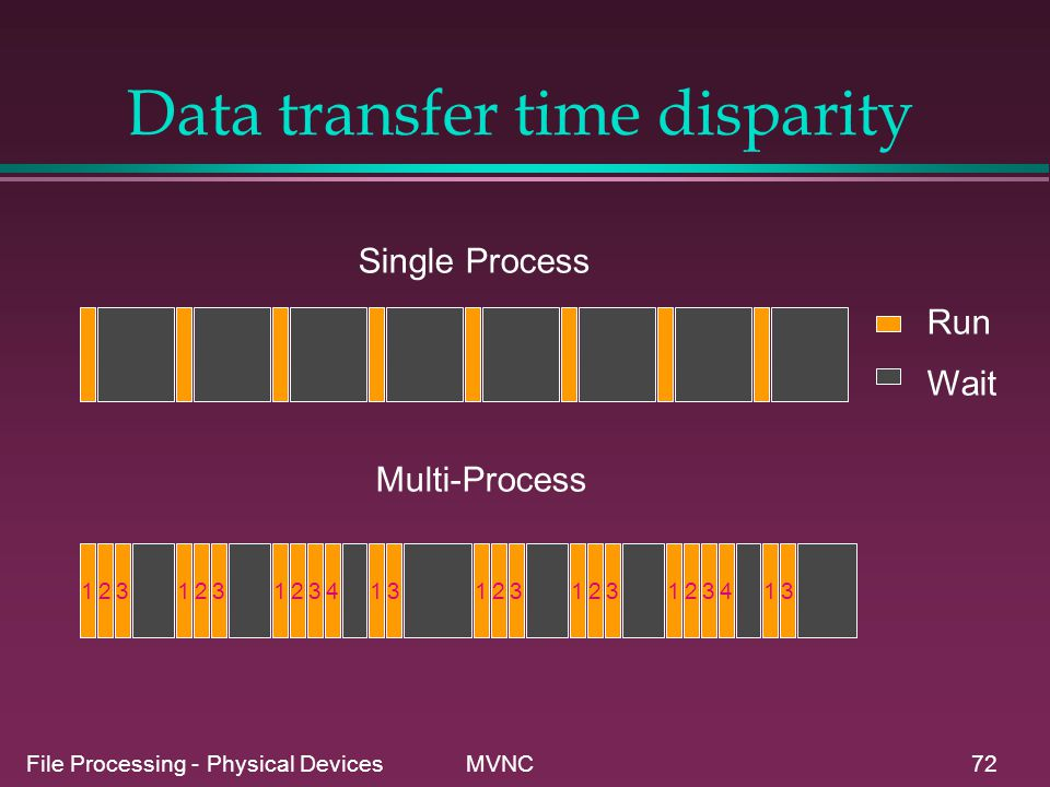 File Processing - Physical Devices MVNC72 Data transfer time disparity Single Process Multi-Process Run Wait 123123123413123123123413