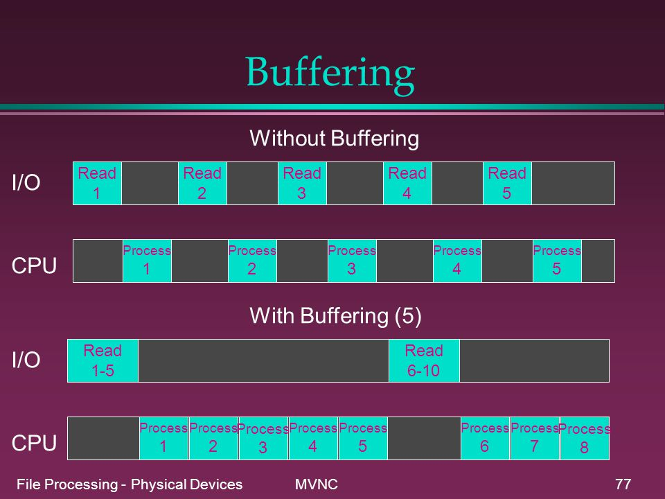 File Processing - Physical Devices MVNC77 Buffering Read 1 Process 1 Read 2 Process 2 Read 3 Read 4 Process 3 Process 4 Process 5 Read 5 Without Buffe