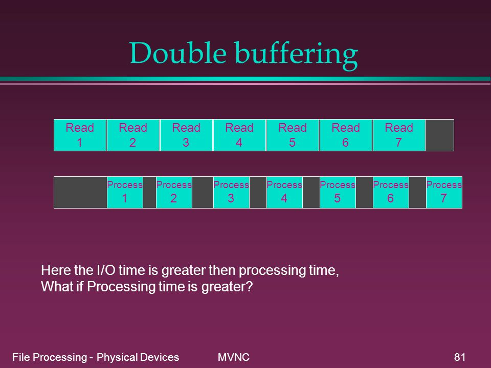 File Processing - Physical Devices MVNC81 Double buffering Read 1 Process 1 Process 2 Process 3 Process 4 Read 2 Read 3 Read 4 Read 5 Read 6 Read 7 Pr