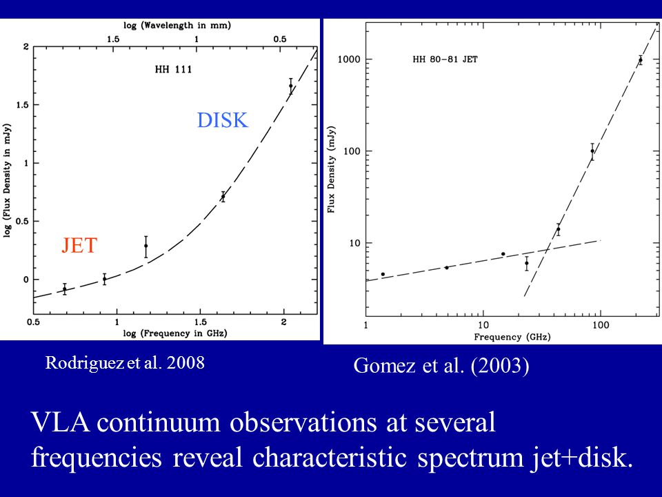VLA continuum observations at several frequencies reveal characteristic spectrum jet+disk.