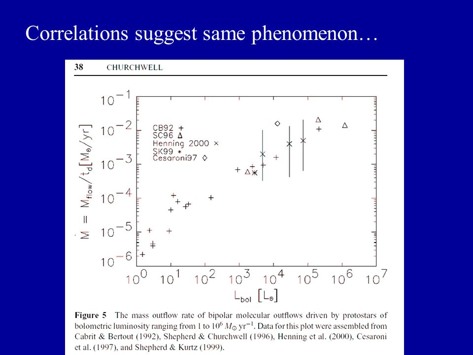 Correlations suggest same phenomenon…