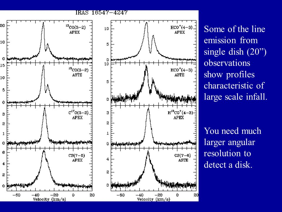 Some of the line emission from single dish (20) observations show profiles characteristic of large scale infall.