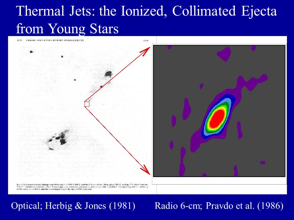 Thermal Jets: the Ionized, Collimated Ejecta from Young Stars Optical; Herbig & Jones (1981)Radio 6-cm; Pravdo et al.