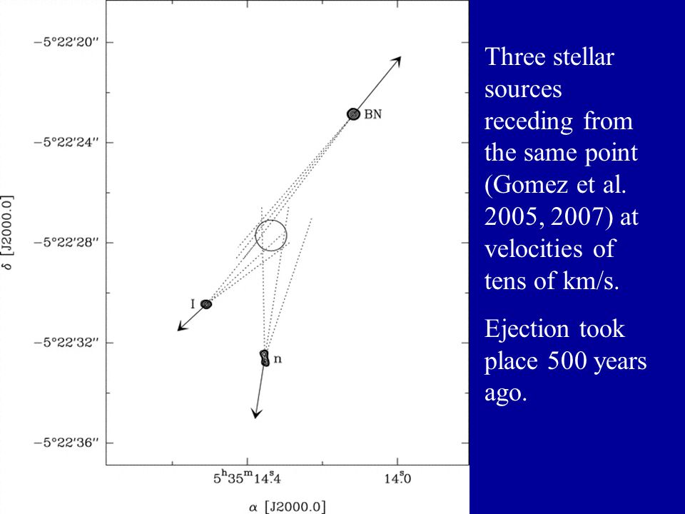 Three stellar sources receding from the same point (Gomez et al.