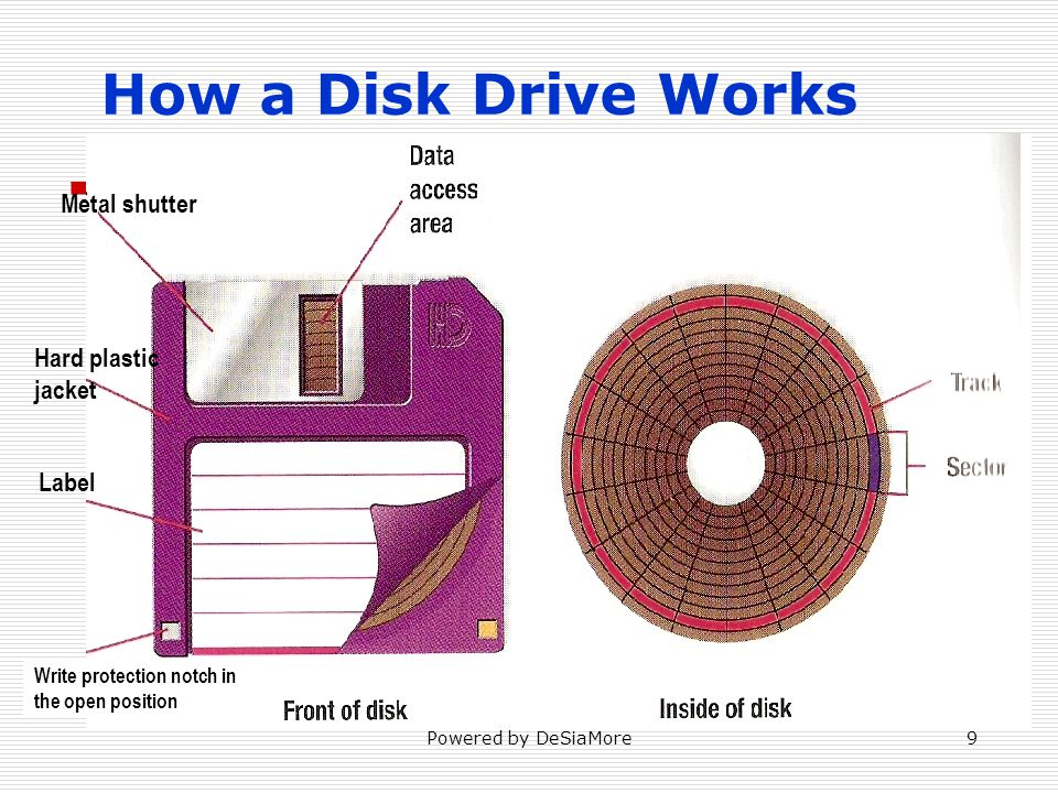 How a Disk Drive Works Metal shutter Hard plastic jacket Label Write protection notch in the open position Powered by DeSiaMore9