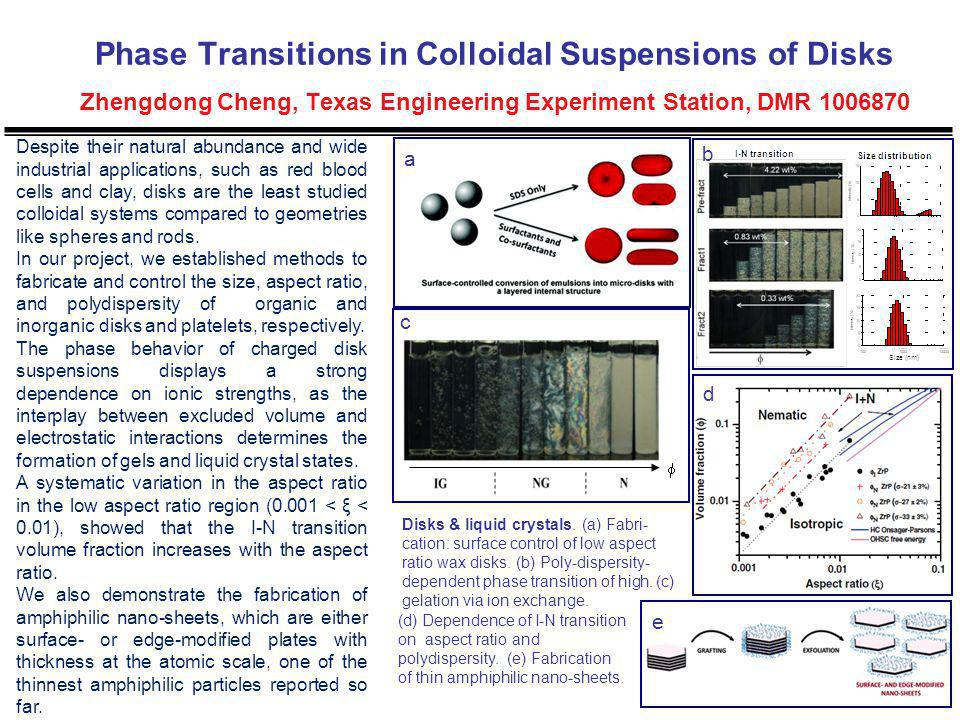 Phase Transitions in Colloidal Suspensions of Disks Zhengdong Cheng, Texas Engineering Experiment Station, DMR 1006870 1.