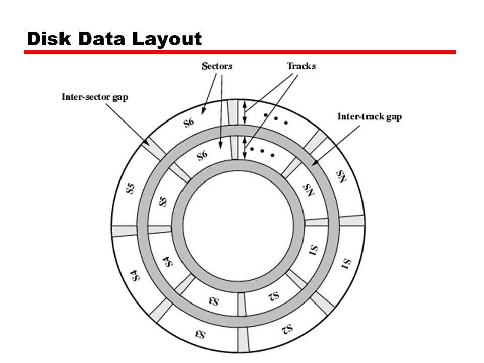 Disk Data Layout