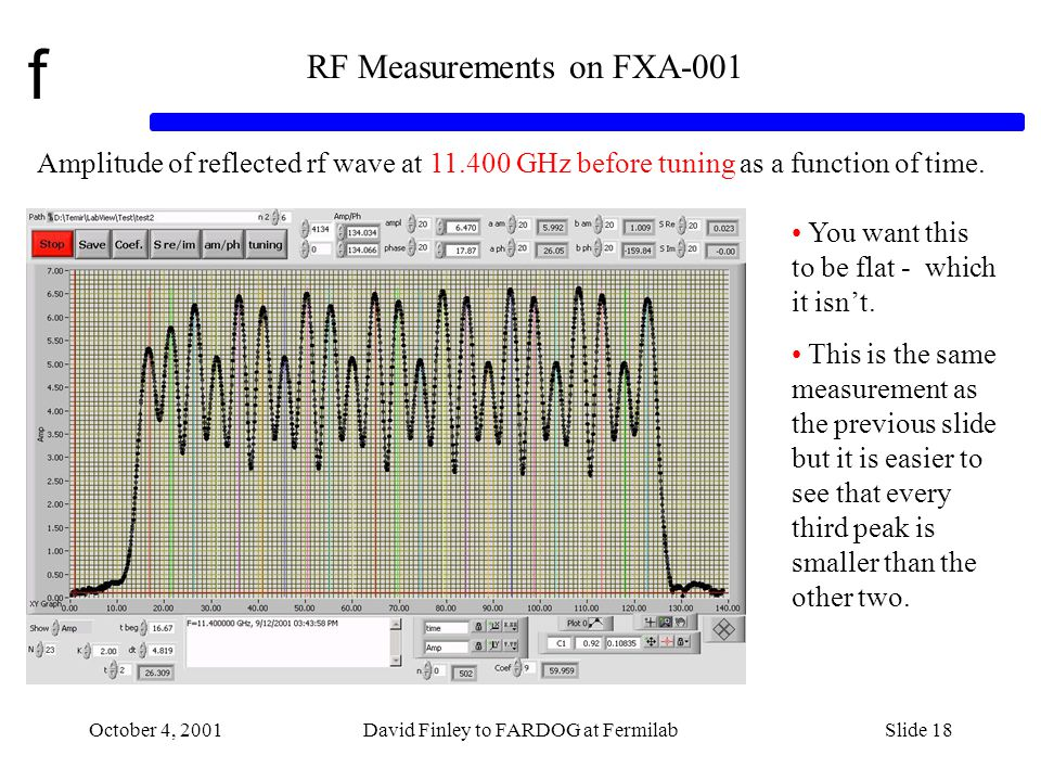 f October 4, 2001David Finley to FARDOG at FermilabSlide 18 RF Measurements on FXA-001 Amplitude of reflected rf wave at 11.400 GHz before tuning as a function of time.