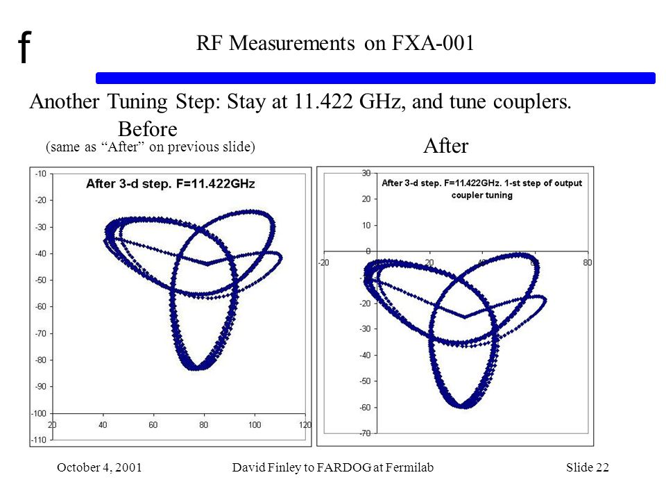 f October 4, 2001David Finley to FARDOG at FermilabSlide 22 RF Measurements on FXA-001 Another Tuning Step: Stay at 11.422 GHz, and tune couplers.