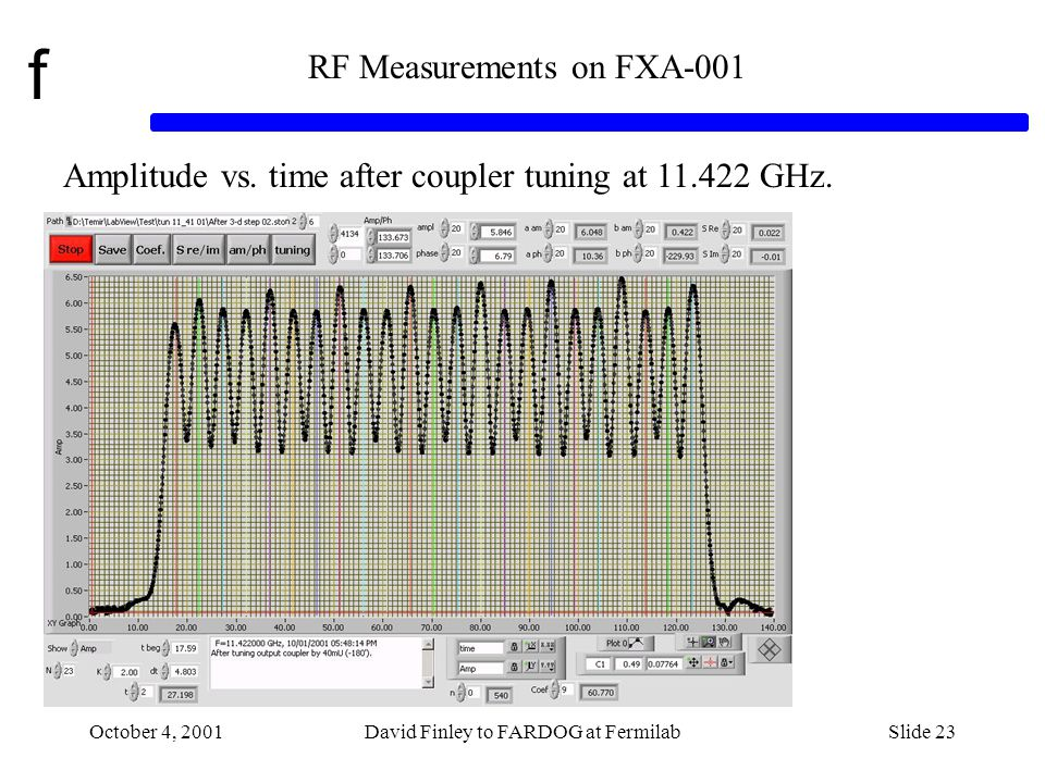 f October 4, 2001David Finley to FARDOG at FermilabSlide 23 RF Measurements on FXA-001 Amplitude vs.