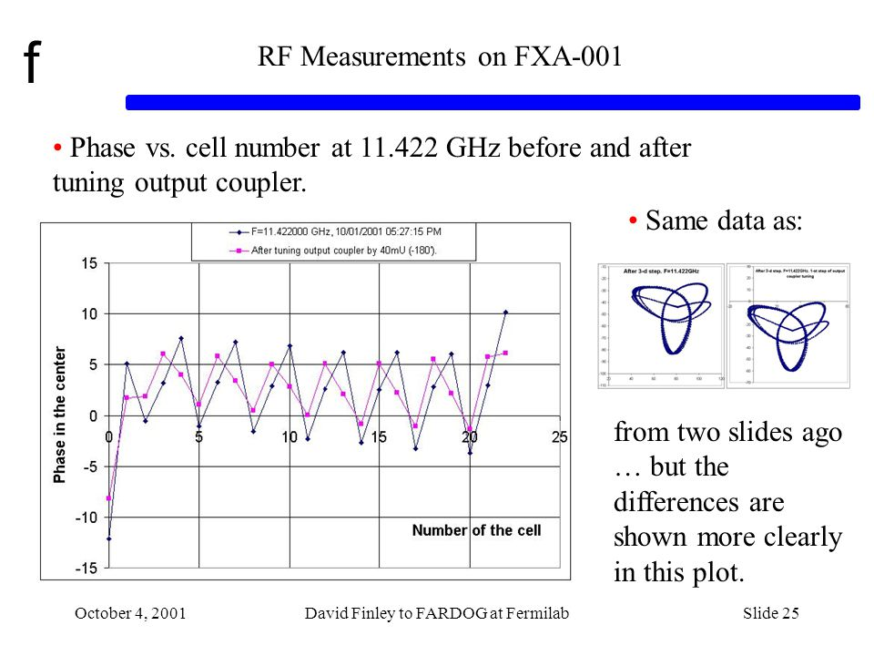 f October 4, 2001David Finley to FARDOG at FermilabSlide 25 RF Measurements on FXA-001 Phase vs.