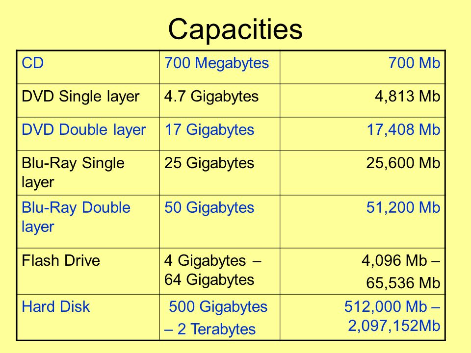 Capacities CD700 Megabytes700 Mb DVD Single layer4.7 Gigabytes4,813 Mb DVD Double layer17 Gigabytes17,408 Mb Blu-Ray Single layer 25 Gigabytes25,600 Mb Blu-Ray Double layer 50 Gigabytes51,200 Mb Flash Drive4 Gigabytes – 64 Gigabytes 4,096 Mb – 65,536 Mb Hard Disk 500 Gigabytes – 2 Terabytes 512,000 Mb – 2,097,152Mb