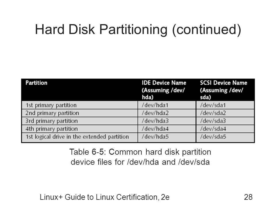Linux+ Guide to Linux Certification, 2e28 Hard Disk Partitioning (continued) Table 6-5: Common hard disk partition device files for /dev/hda and /dev/sda