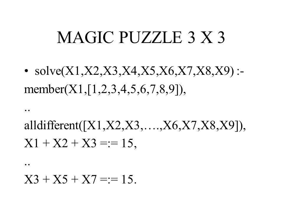 MAGIC PUZZLE 3 X 3 solve(X1,X2,X3,X4,X5,X6,X7,X8,X9) :- member(X1,[1,2,3,4,5,6,7,8,9]),.. alldifferent([X1,X2,X3,….,X6,X7,X8,X9]), X1 + X2 + X3 =:= 15