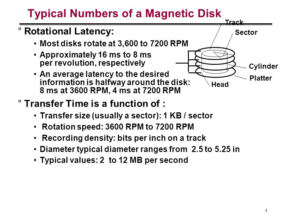 15 1 inch disk drive.